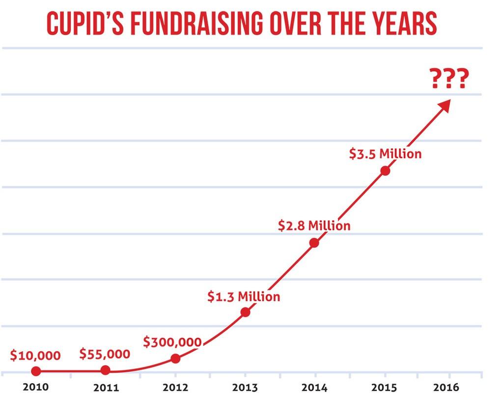 Cupid's fundraising